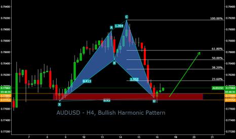 AUDUSD: AUDUSD - H4, Bullish Harmonic Pattern