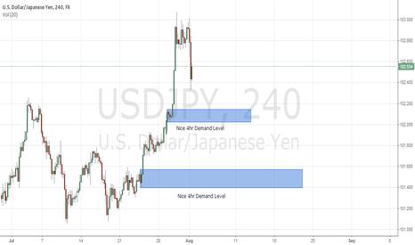 USDJPY: USD/JPY 4hr Demand Levels