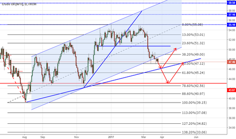 USOIL: View for Coming Days