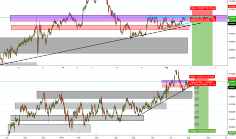 NZDCHF: Possible Nzd Rate cut   Flat T wedge & S&R Zone