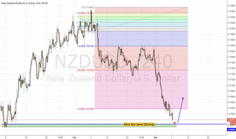 NZDUSD: NZDUSD : Extended Movement and About to Reverse