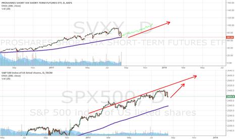 SPX500: VIX, SVXY — White SWAN