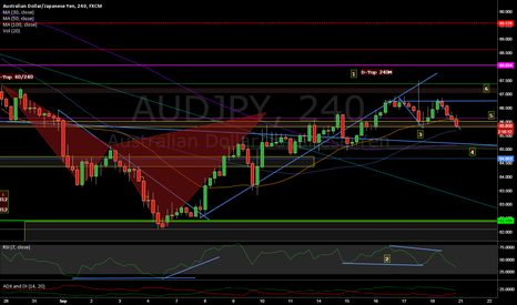 AUDJPY: After Cypher - next patterns in play ?