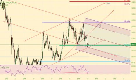 XAUEUR: Gold/Euro