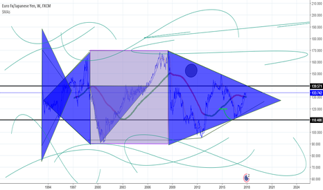 EURJPY: Fish Pattern xD