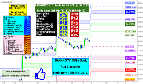 BANKNIFTY: BANKNIFTY: FUT+ Spot, At a Glance for Trade Date 12th DEC 2017.