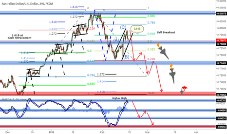 AUDUSD: AUDUSD (Sell Breakout) -4h Chart