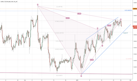 EURUSD: EURUSD bearish Gartley pattern triggers on a break of 1.0711