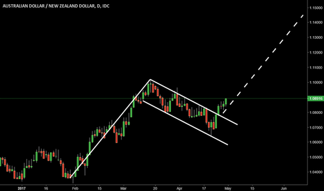 AUDNZD: AudNzd Flag Formation, Daily Graphic, Target 1.1450
