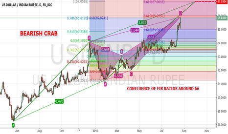 USDINR: USDINR AT CRITICAL RESISTANCE