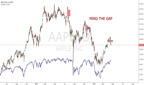 AAPL: Watch Out When Apple Gaps
