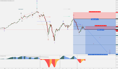 DJI: US Indices – Bearish Intermediate (C) – Aggressive SELL - Part 1