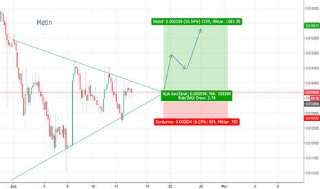 BTGBTC: Btg yükselen üçgen formasyonu