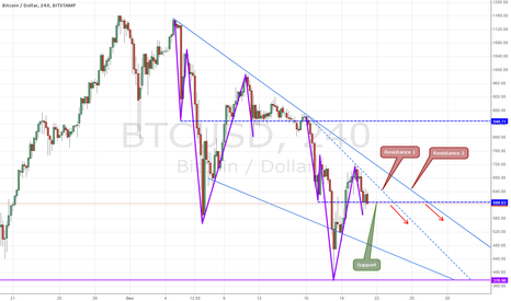 BTCUSD: Another local drop expected