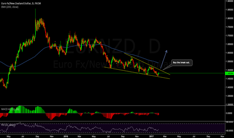 EURNZD: EURNZD, Buy the Break Out of this ending diagonal.