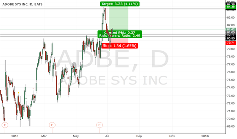 ADBE: #ADBE - back to game!