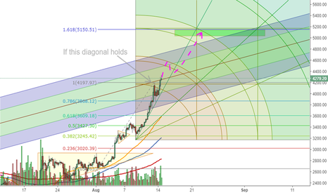 BTCUSD: Uncharted territory.