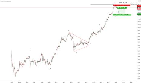 IGL: IGL Elliott Wave Analysis