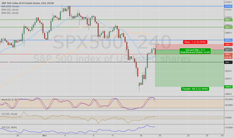 SPX500: SPX short on 4hr chart - Perfect retrace on downtrend