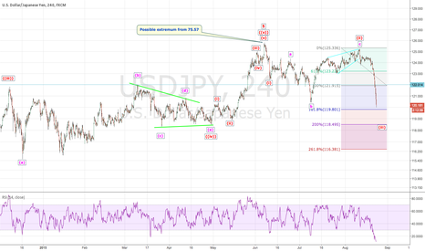 USDJPY:  USDJPY: The rise has ended ?