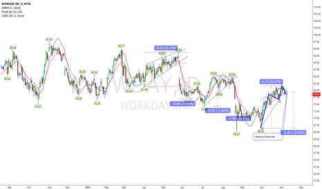 WDAY: Continuation Bearish Wedge Looks Reliable