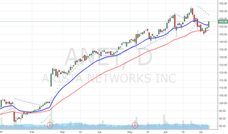 ANET: Trend continuation
