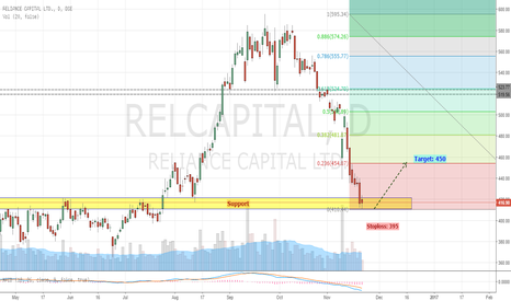 RELCAPITAL: Reliance Capital - Turning Around at Strong Support Zone
