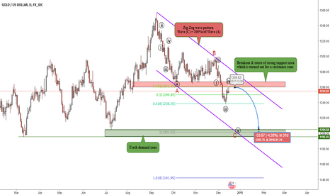 XAUUSD: XAUUSD going through wave (v) = 1200 $ area