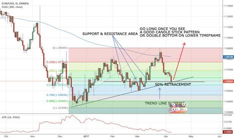 EURUSD: EUR/USD, D, LONG