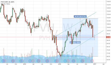 PVH: PVH monthly pattern, anyone else picking up on this big drop?