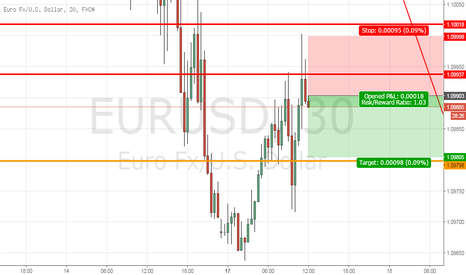 EURUSD: Eurusd Short term short