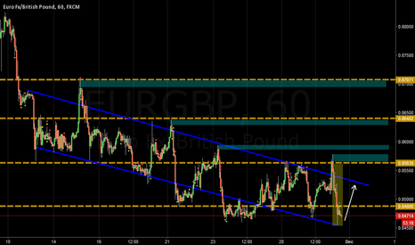 EURGBP: EURGBP Respecting the trend line. Looking for buy setups