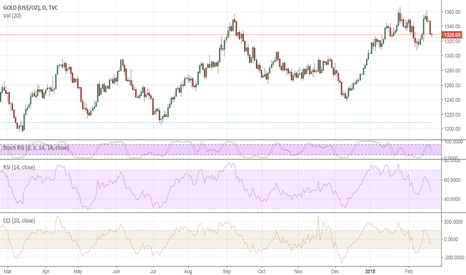 GOLD: Gold: longer-term prospects remain bullish
