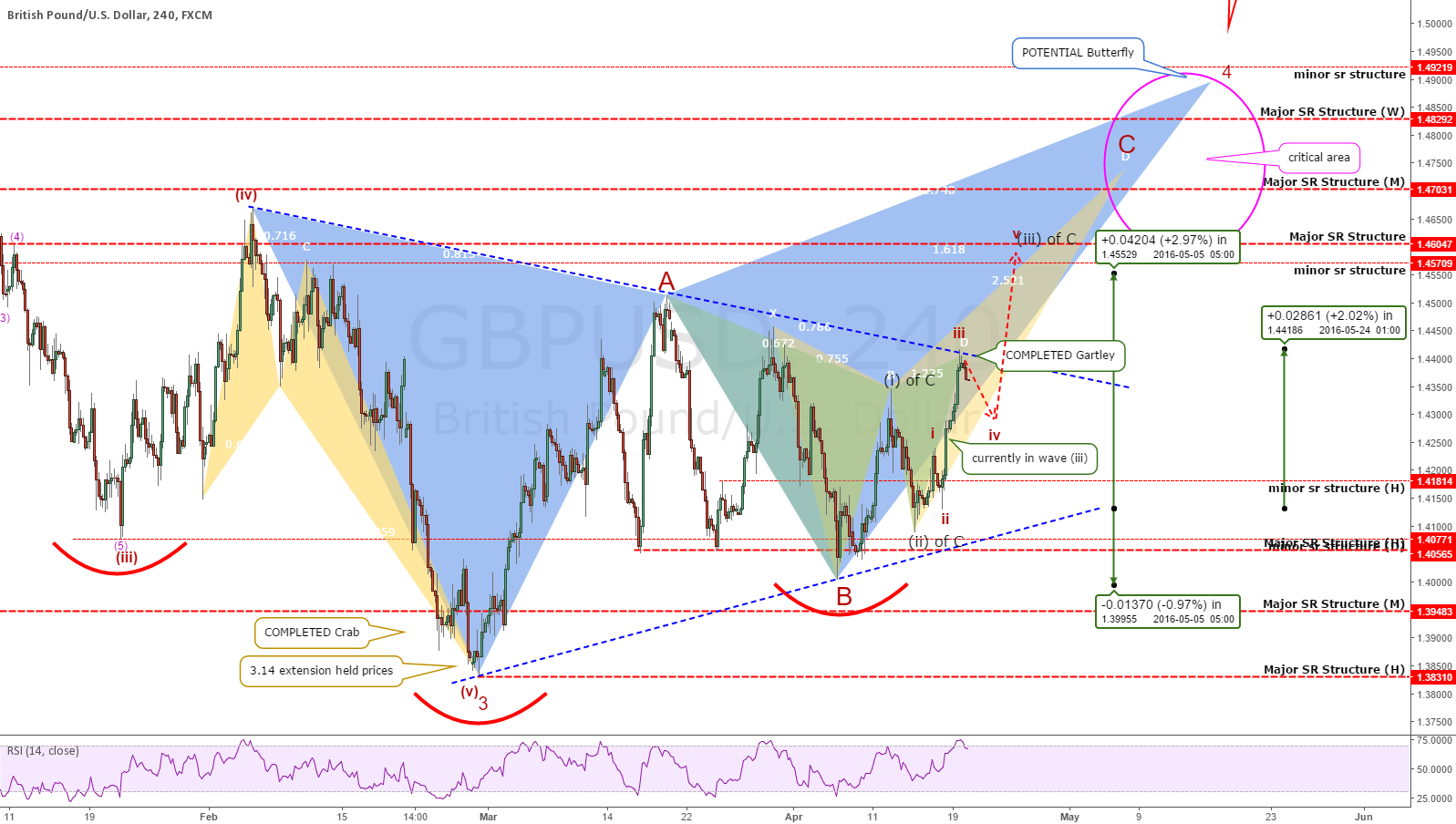 "GBPUSD: Looking To Get ""High""!"