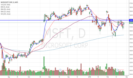 MSFT: MSFT setting up after pullback