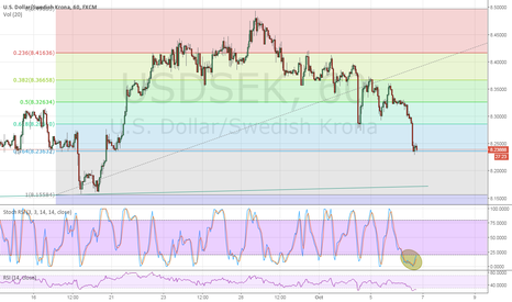 USDSEK: Possible counter position in USDSEK