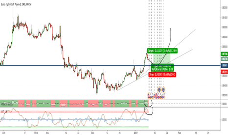 EURGBP: EURGBP is Getting Ready to Get High