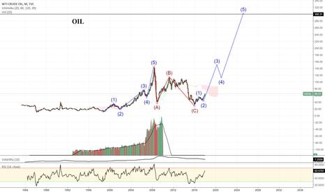 USOIL: OIL to 300$