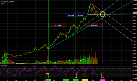 BTCUSD: COULD IT BE??
