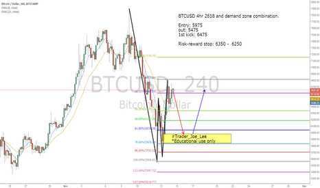 BTCUSD: BTCUSD 4hr 2618 and demand zone long opportunity