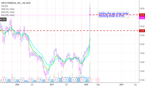 VIRT: Hard to beat this chart in this market