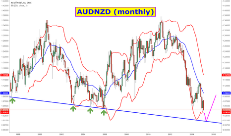 A61!/N61!: Bottom picking the AUDNZD cross