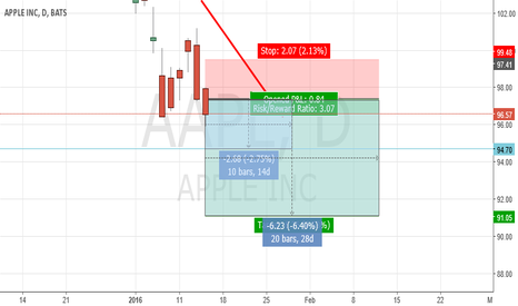 AAPL: AAPL Investment View