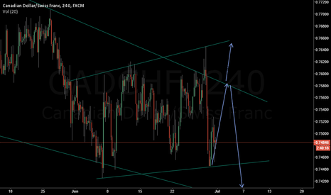 CADCHF: CAD/CHF - outlook - possible new upward channel formation