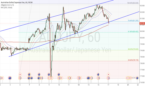 AUDJPY: Up or Down?