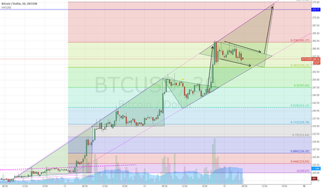 BTCUSD: The next push up. Part 2