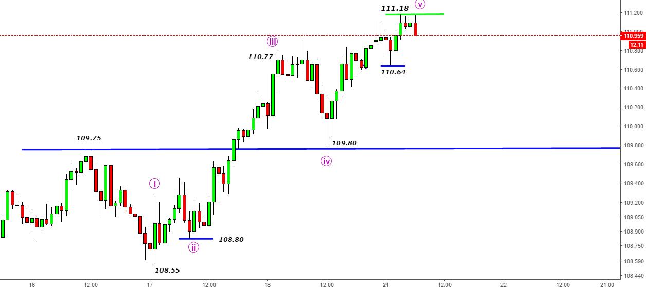 USDJPY- Can it be a double top@111.18? (180 pips + last wave)