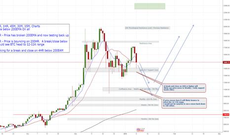 BTCUSD: BTC/USD -  Further Correction Before Resuming Uptrend??