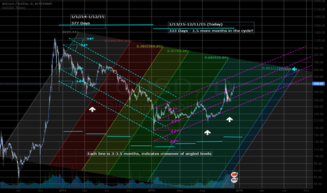BTCUSD: Post-Bubble Trend Analysis of BTCUSD