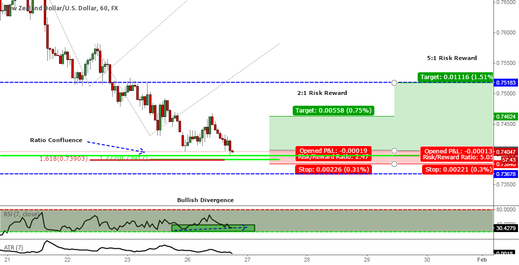 Will we get any upside out of NZD/USD?
